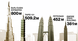 Burj dubai comparison
