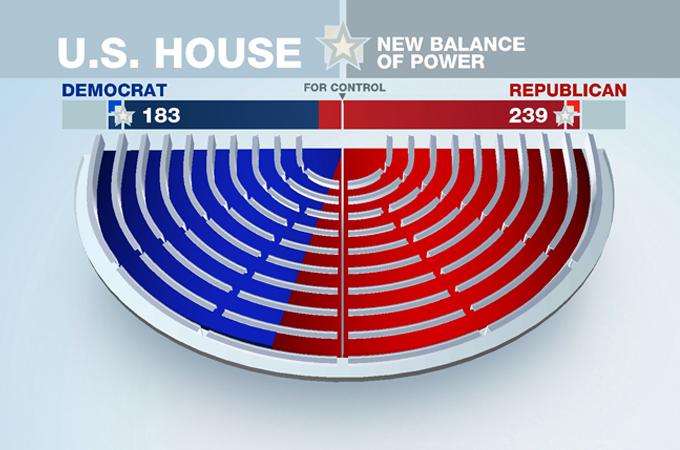 Republicans Sweep US House   Germany News   Al Jazeera