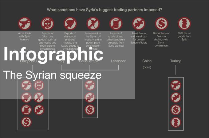 Infographic: The Syrian squeeze | Politics | Al Jazeera