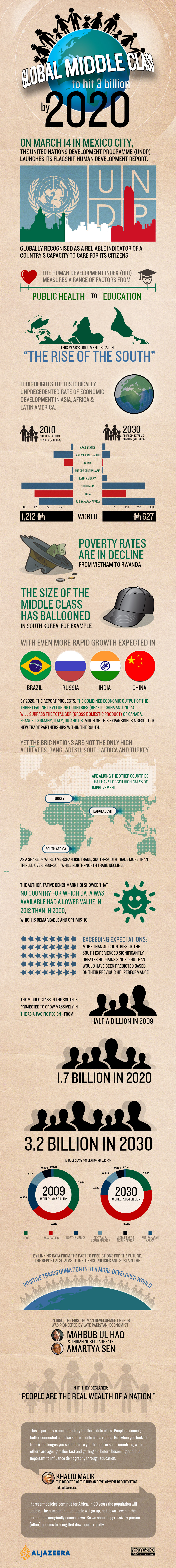 Infographic: Global South is rising fast