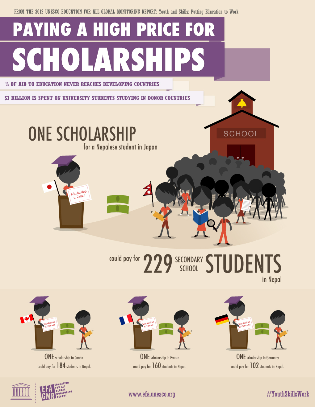The world's poorest children are paying a high price for scholarships
