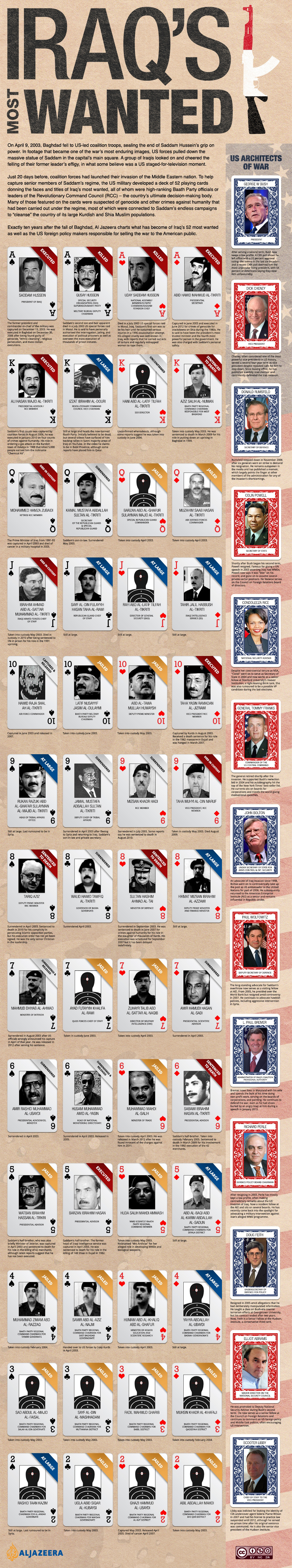 Infographic: Iraq's most wanted