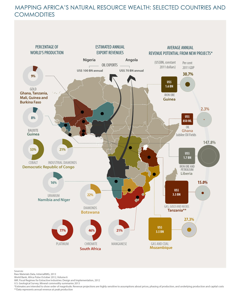 Mapping Africa's natural resource wealth