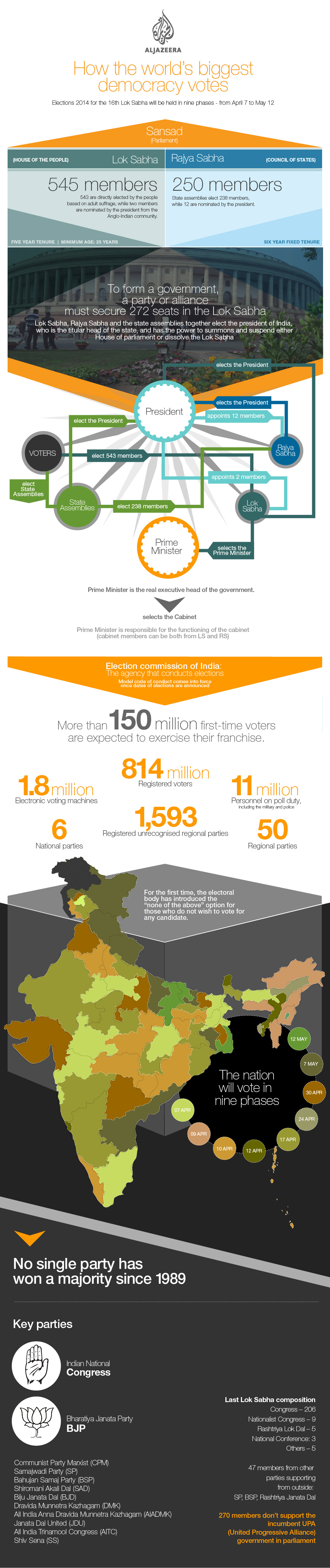 Infographic: How India forms a government | India | Al Jazeera