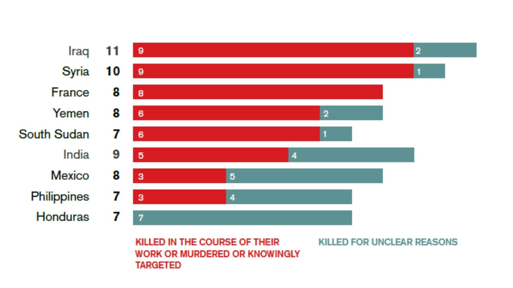 What Are The Worlds Deadliest Countries For Reporters News - The 10 most dangerous cities in the middle east