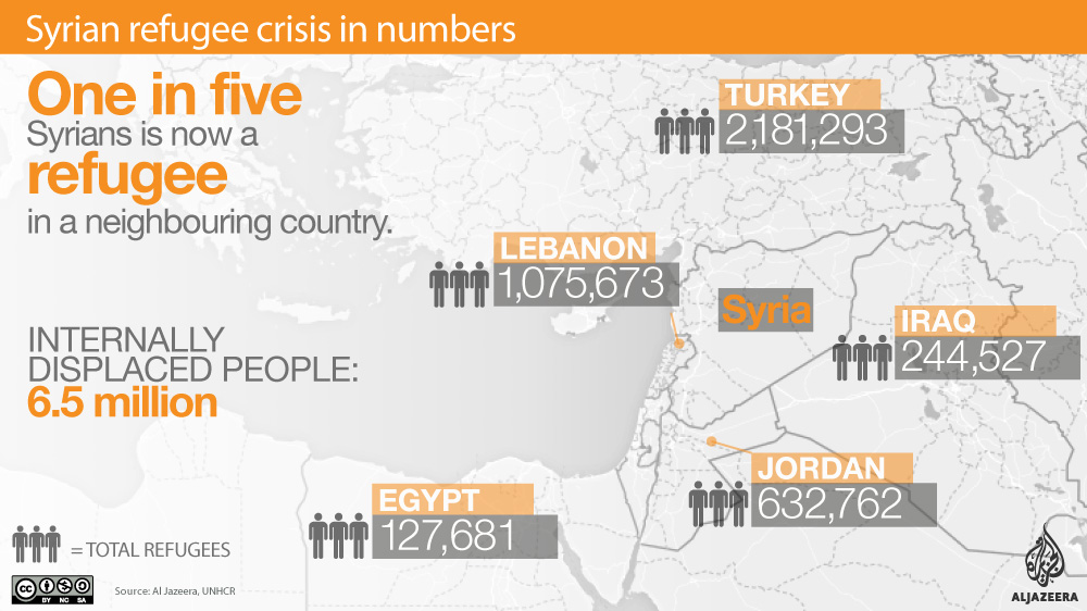 the syrian refugee crisis and how different countries have responded More people have been forced to flee their homes by conflict and crisis than at any time since world war ii the international rescue committee is providing relief to millions of uprooted people in war-torn syria and other countries in crisis in europe, where refugees continue to seek safety and .