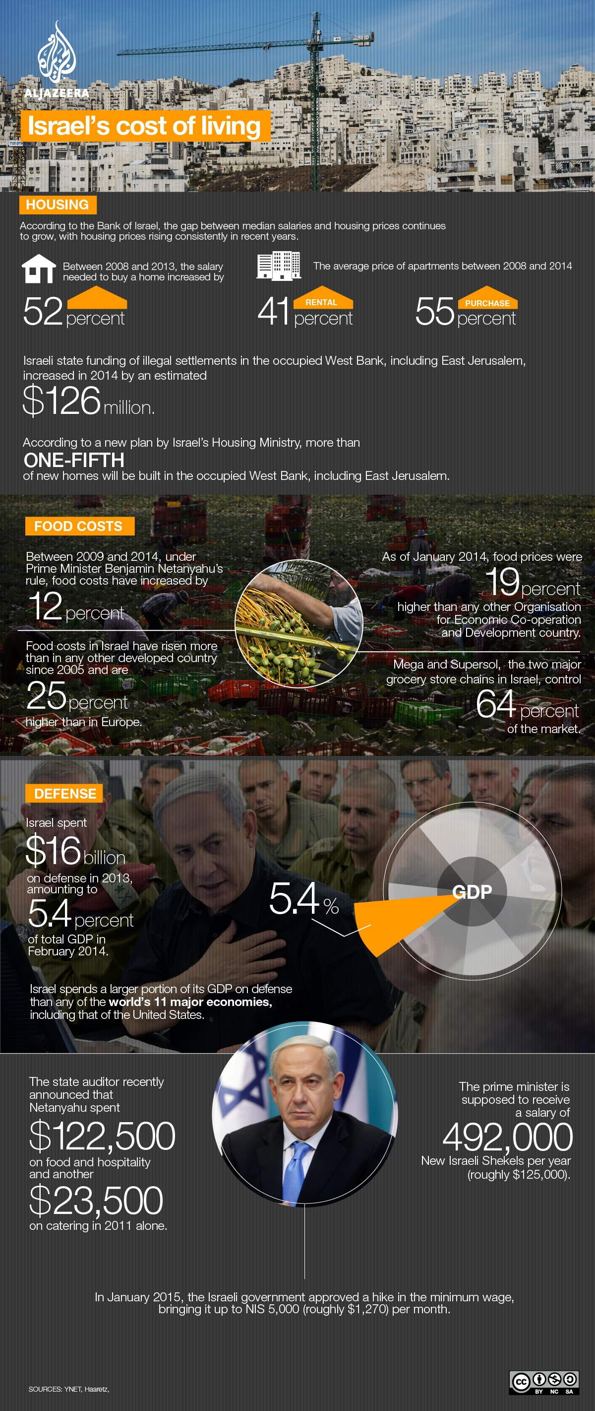 Israel's cost of living