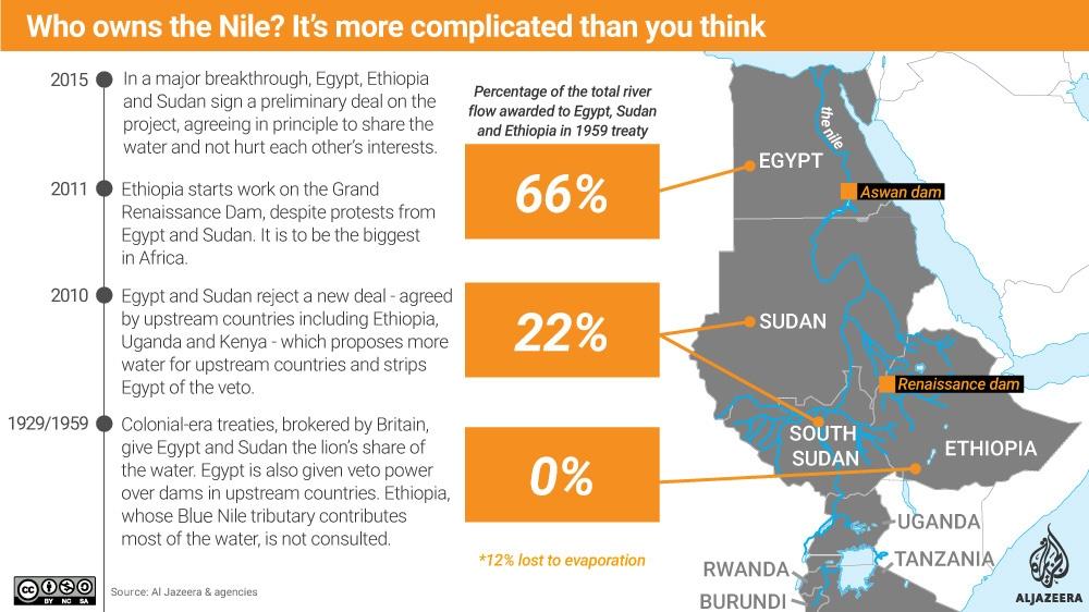 The tension-ridden hydro-politics of the Nile | Ethiopia ...