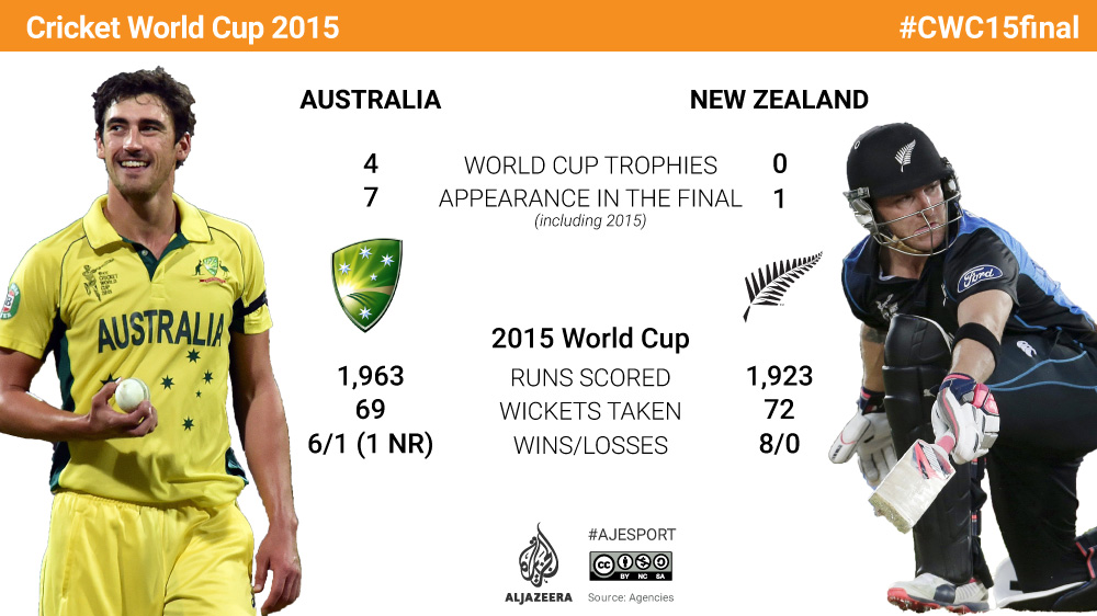 World Cup Final Australia V New Zealand In Numbers