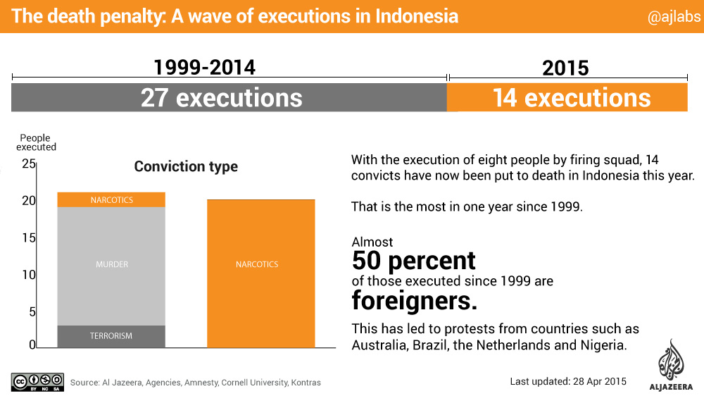infographic indonesia executions bali 9