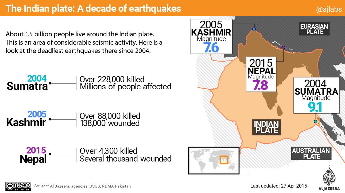 infographic nepal earthquake 2015 kathmandu