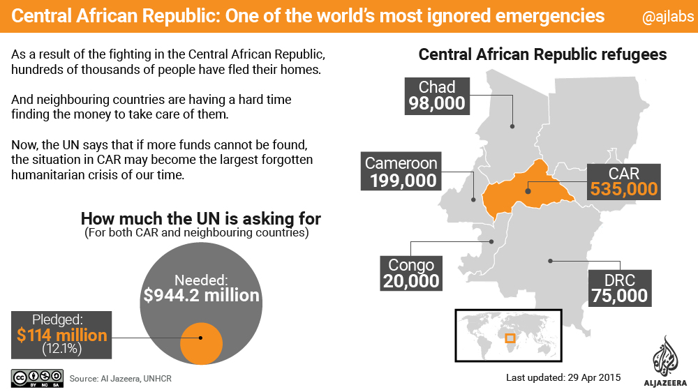 infographic central african republic humanitarian crsiis unhcr un car