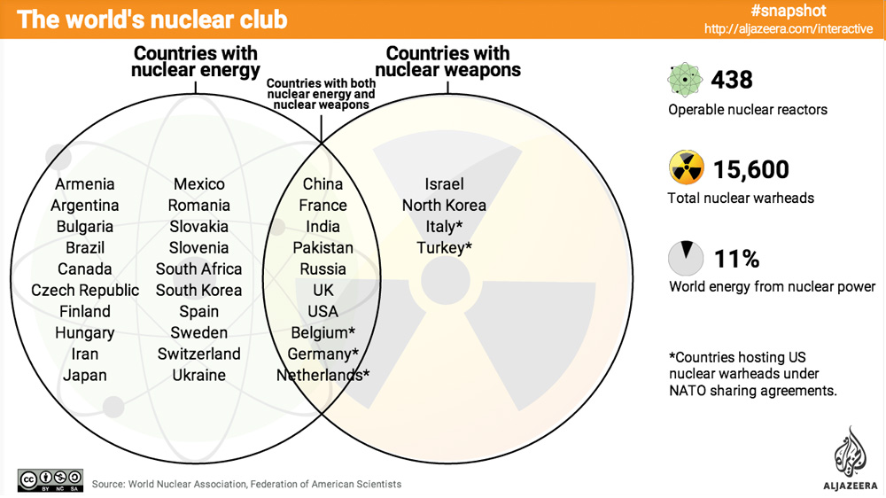 World Nuclear Club