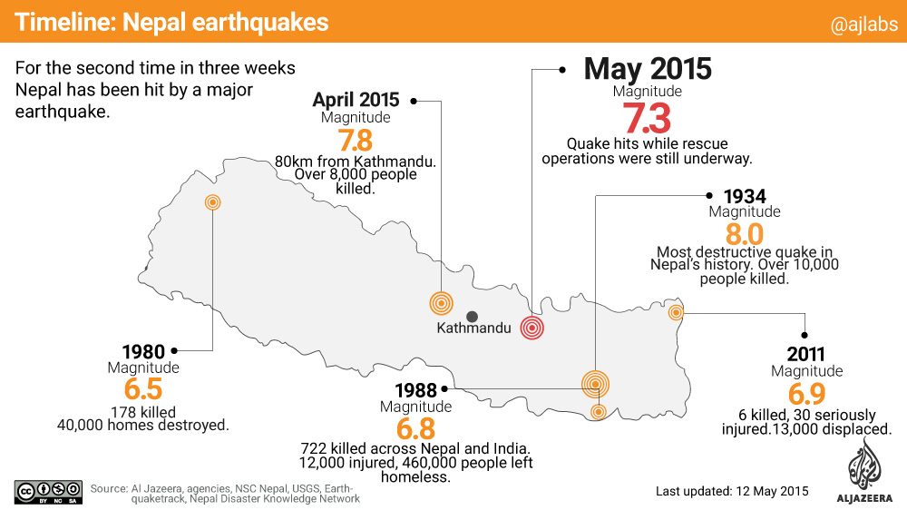 New Zealand Timeline Of Natural Disasters