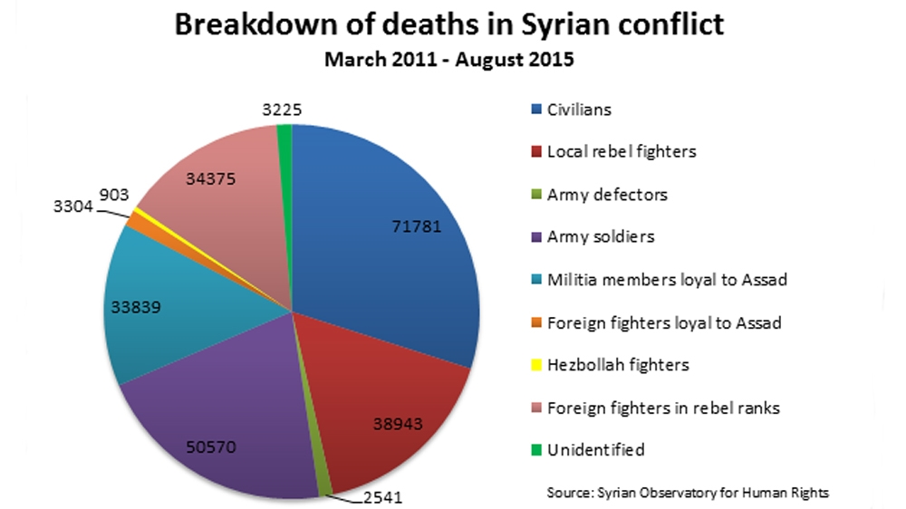 Devastating -'Almost quarter of a million people' dead in Syria war Eaab9f644c7b4a6bba9619f103a22073_18