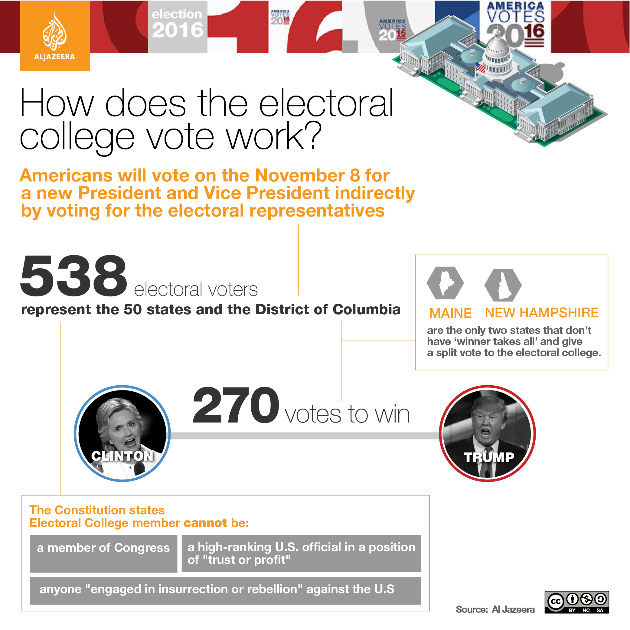 electoral college system The electoral college, congress and representation a majority (55%) of americans say the constitution should be amended so that the candidate who wins the most votes in the presidential election would win, while 41% say the current system should be kept so that the candidate who wins the most electoral college votes wins the election.