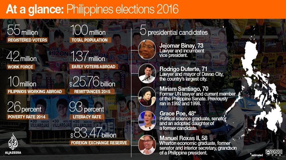 Philippines polls: Rodrigo Duterte headed for victory | Elections ...