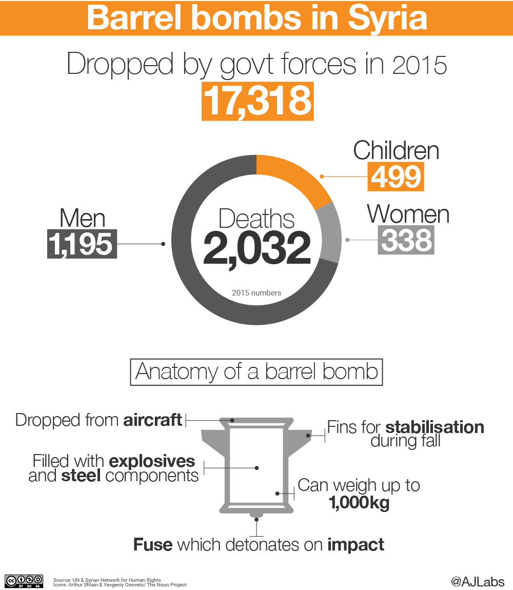 Infographic: Barrel bombs in Syria