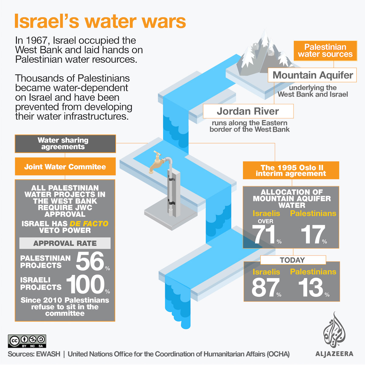 Israel Water As A Tool To Dominate Palestinians