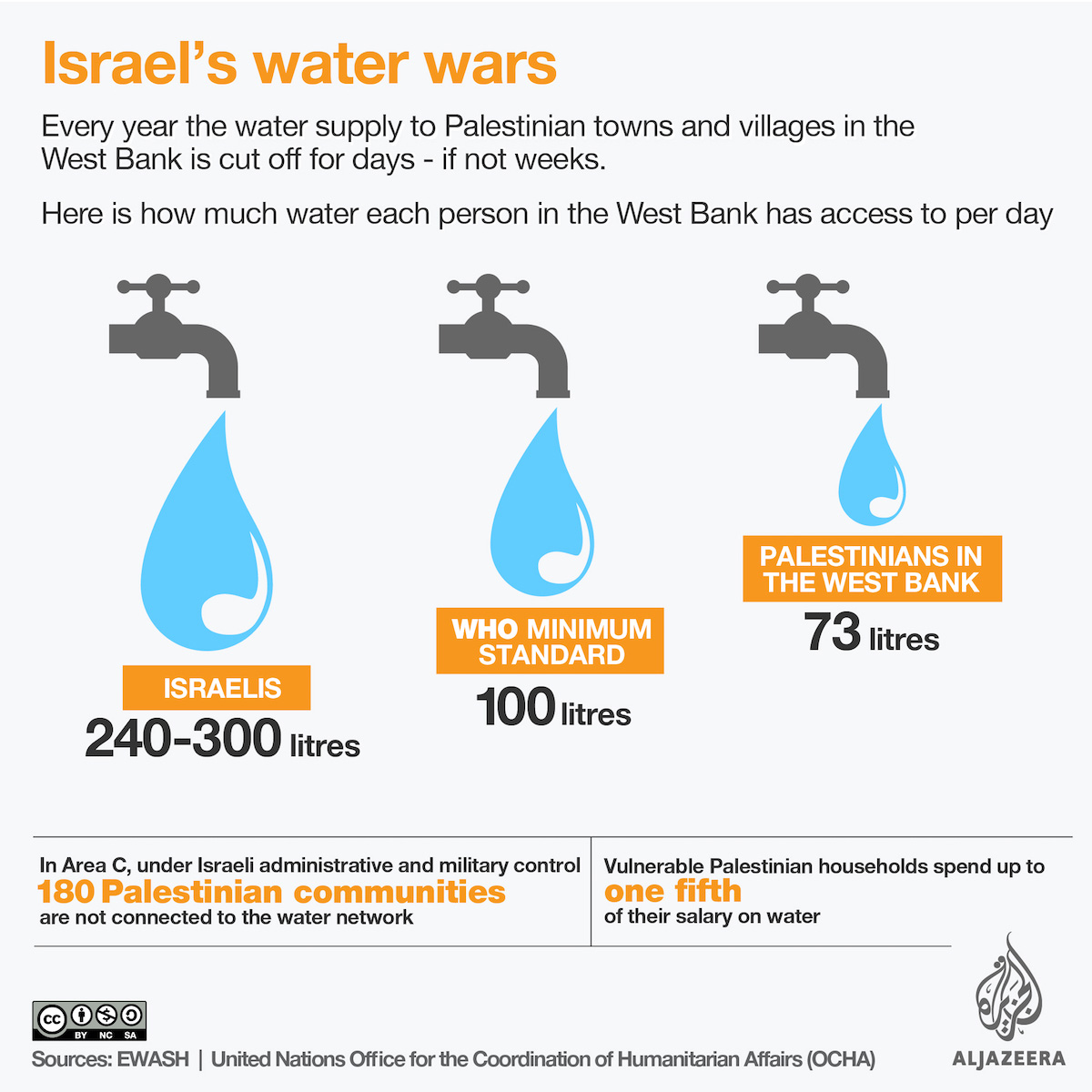 Graph illustrating the discrepancy in water supply to Israelis (240-300 litres) and Palestinians (73 litres)