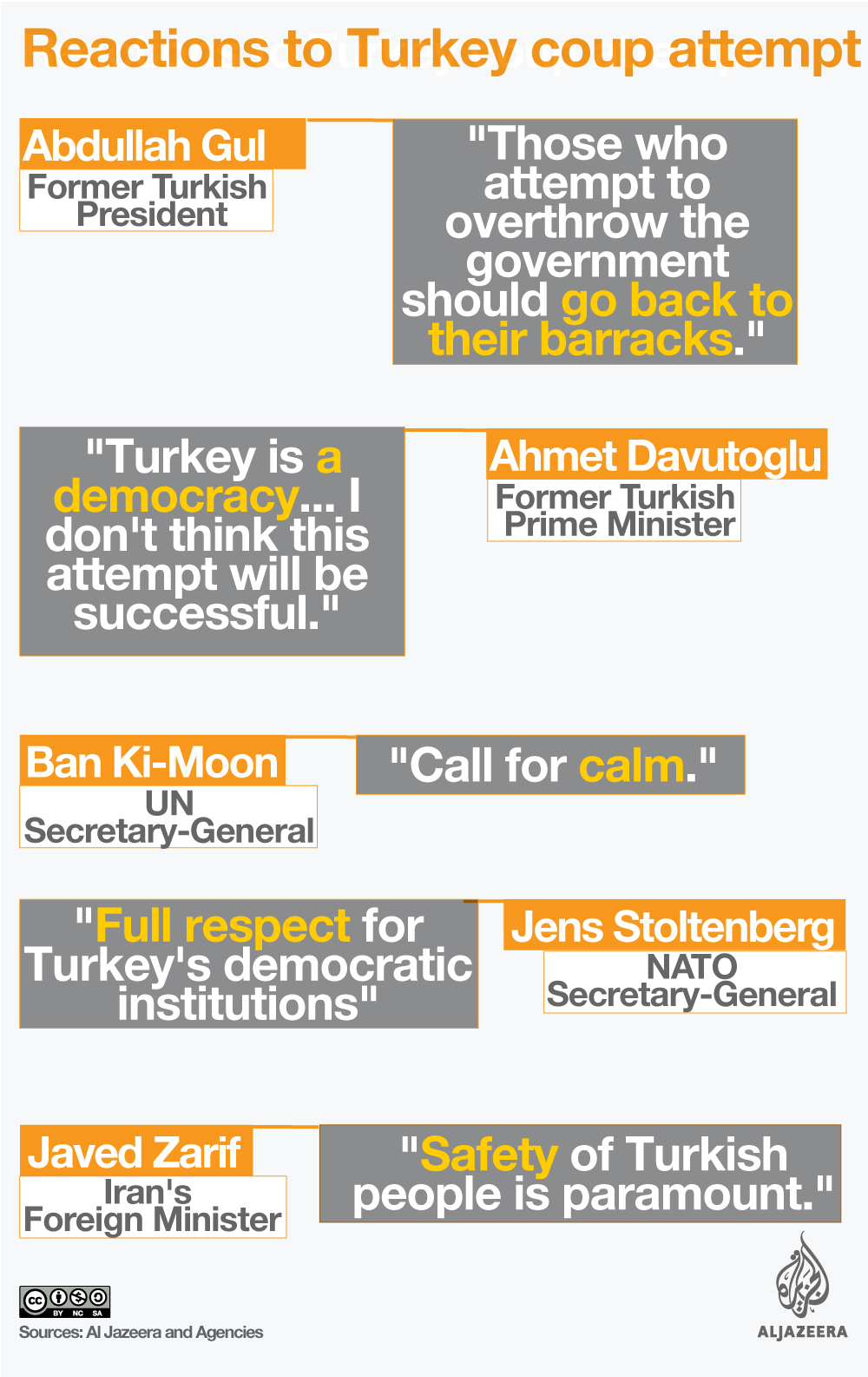 Turkey coup attempt: World leaders react