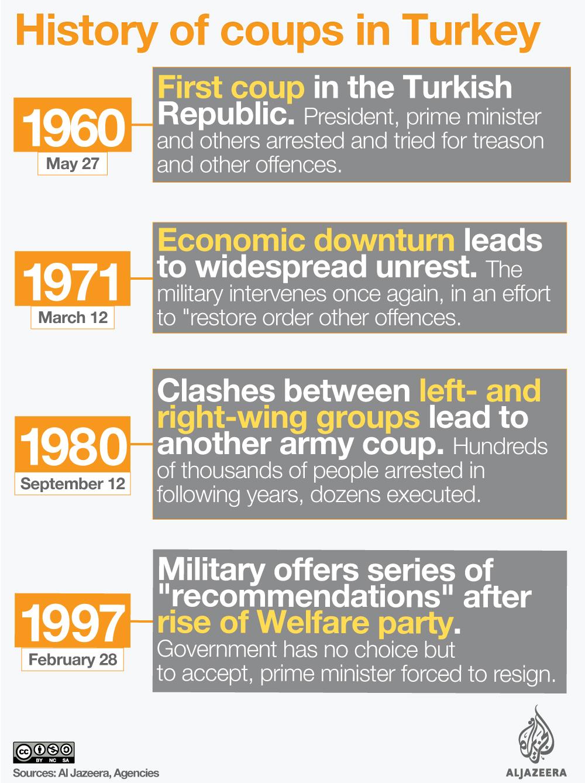 Timeline: A history of Turkish coups | News | Al Jazeera
