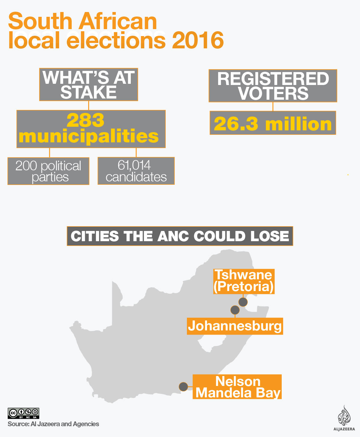South Africa local elections 2016