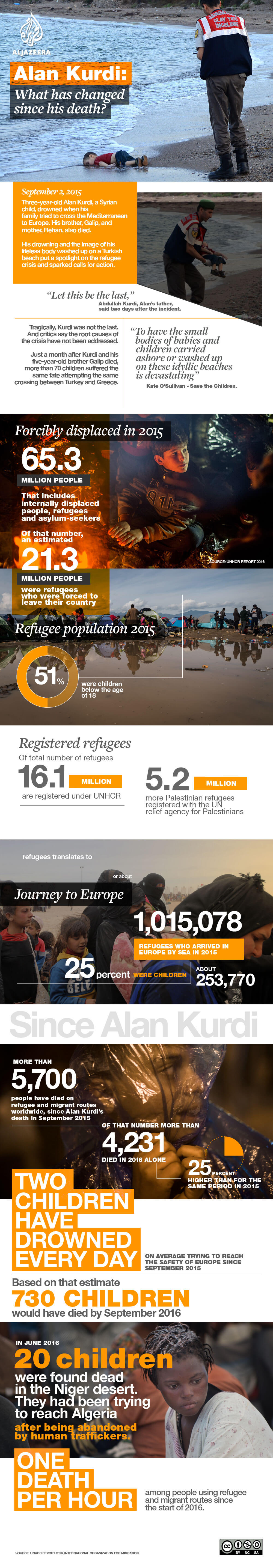 alan aylan kurdi infographic refugee turkey