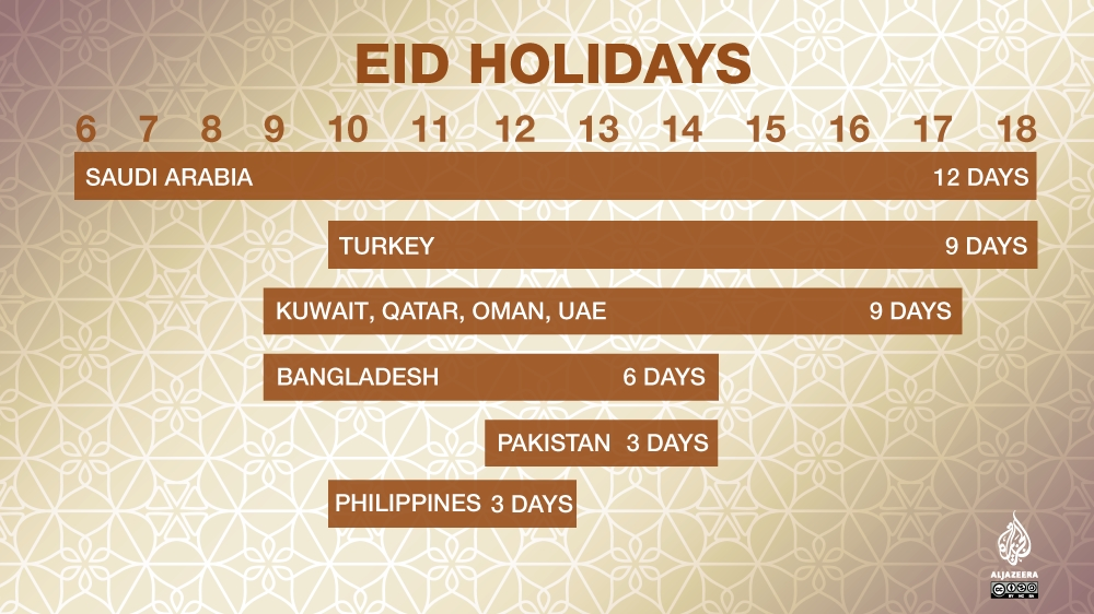 Eid Al-Adha Holiday: How Many Days Is It By Country