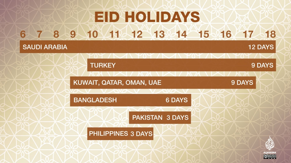 Eid Al Adha Holiday How Many Days Is It By Country Al Jazeera