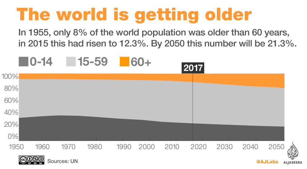 world's ageing population infographic