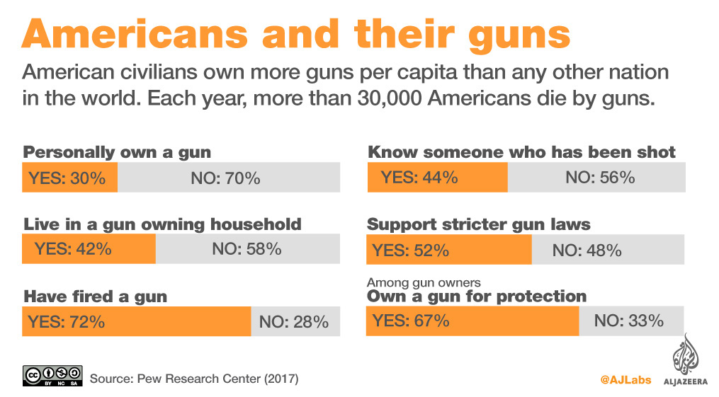 Us Most Mass Shootings Not Committed By Mentally Ill