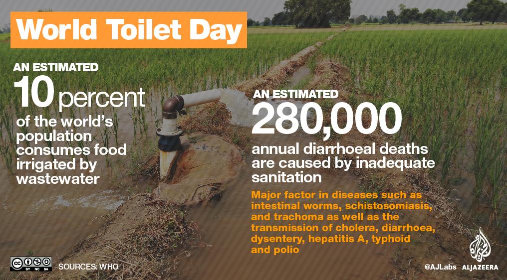 World Toilet Day 2017 | | Al Jazeera