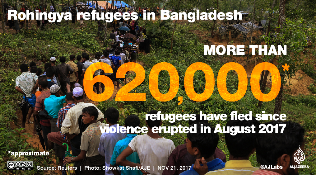 Rohingya Refugees In Bangladesh Al Jazeera