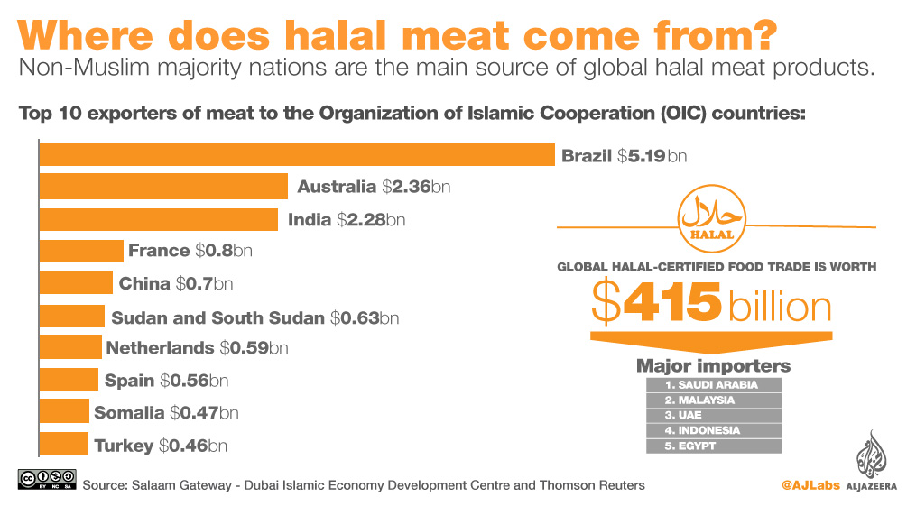 Where does halal meat come from? | | Al Jazeera