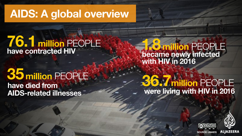AIDS Global Overview