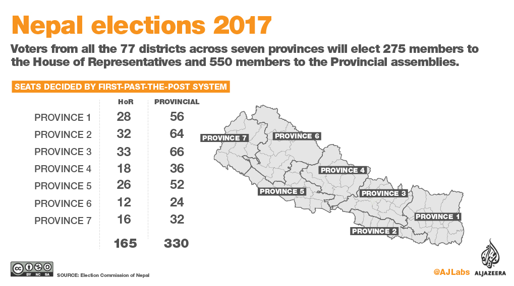 Nepal Left alliance wins 72 seats, heading towards majority