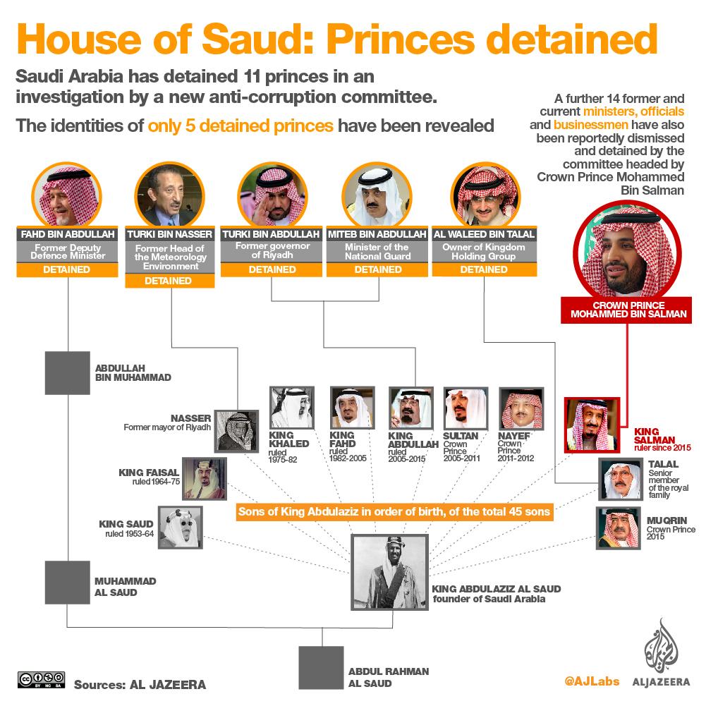 House of Saud: Princes detained | | Al Jazeera