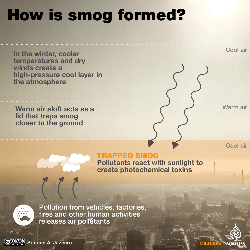 Smog in Delhi and Lahore