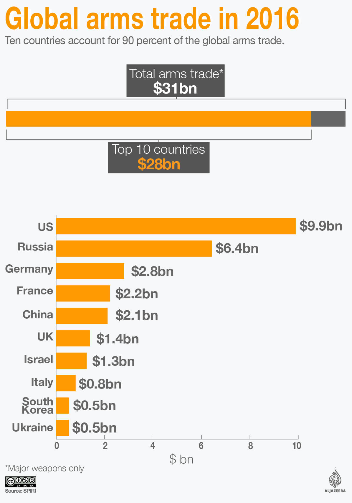 The 10 countries that export the most major weapons | Charts
