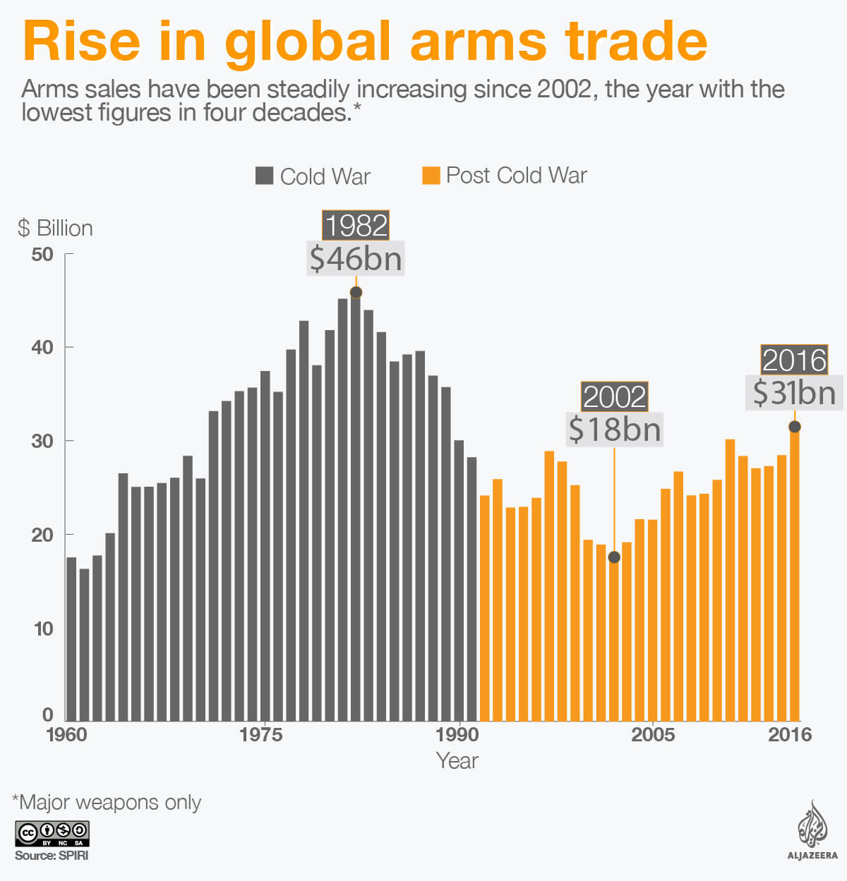 Gloabal Arms Trade Since End Of Cold War