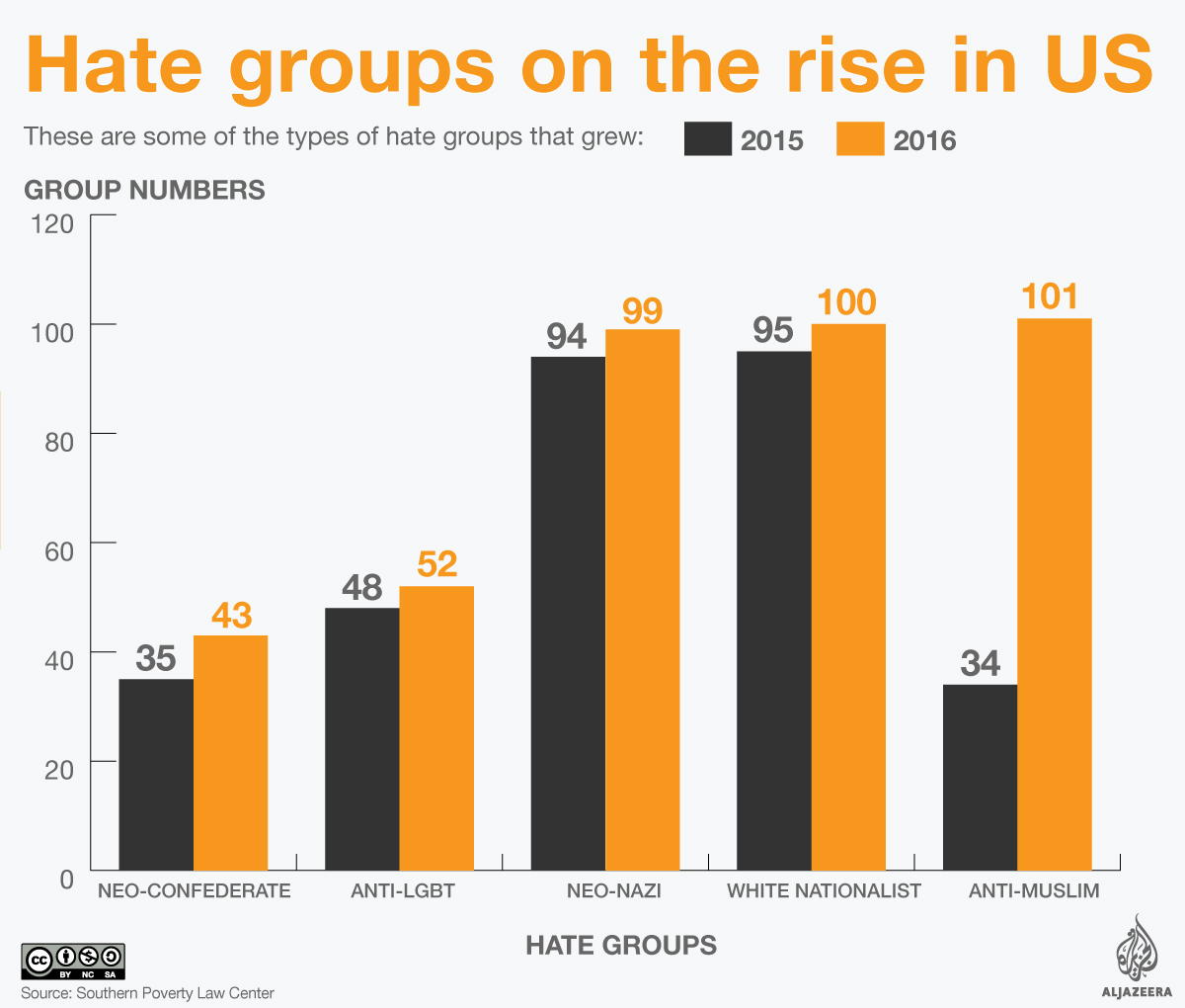 Chart Us Rise In Hate Groups Us Al Jazeera