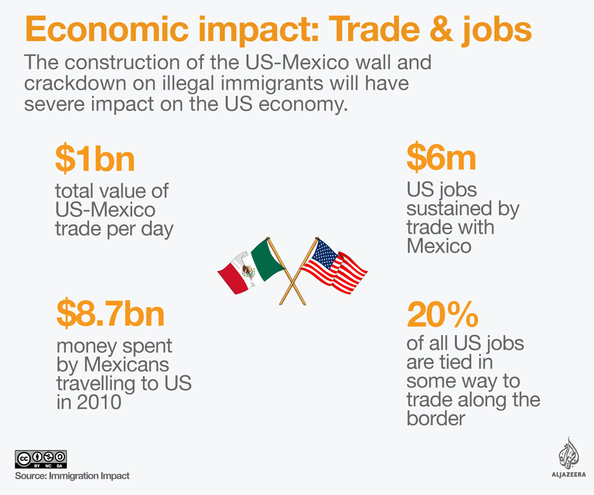 the impact of the economic relationship between mexico and the us on border societies The north american free trade agreement encourage trade between the united states, mexico and economic activity between the three major economic powers of.