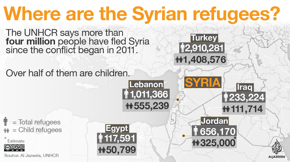 syrian refugee crisis in numbers infographic where are the syrian refugees