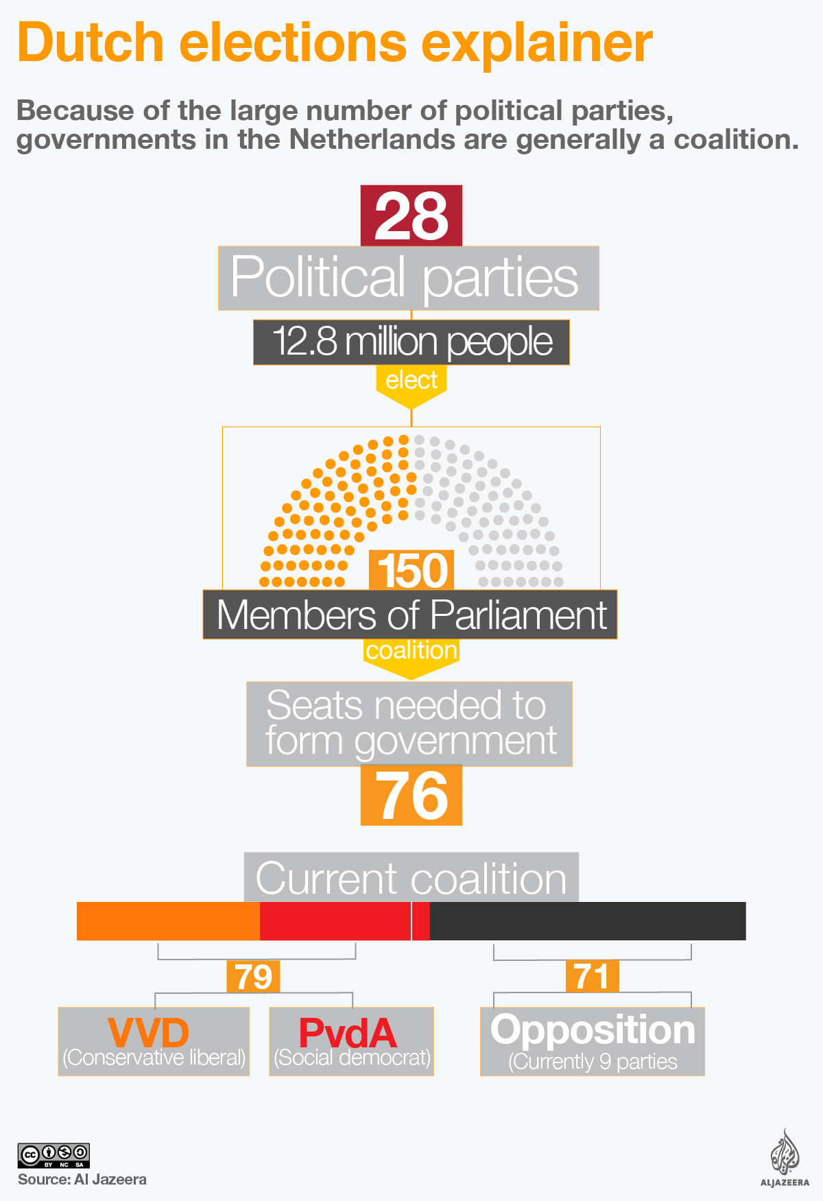 netherlands elections explainer infographic