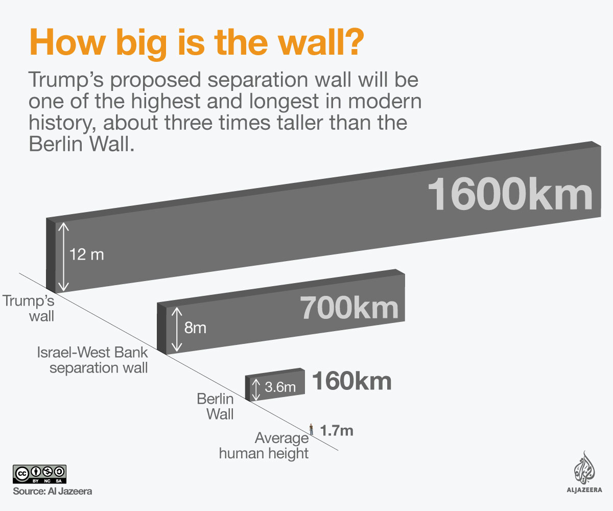 Trump's Border Wall Explained