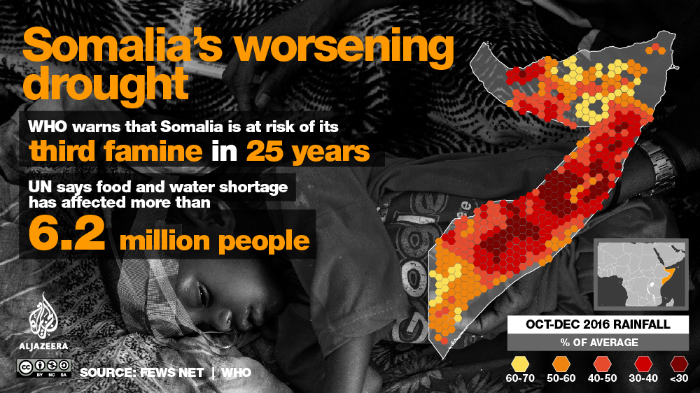 somalia drought famine infographic map