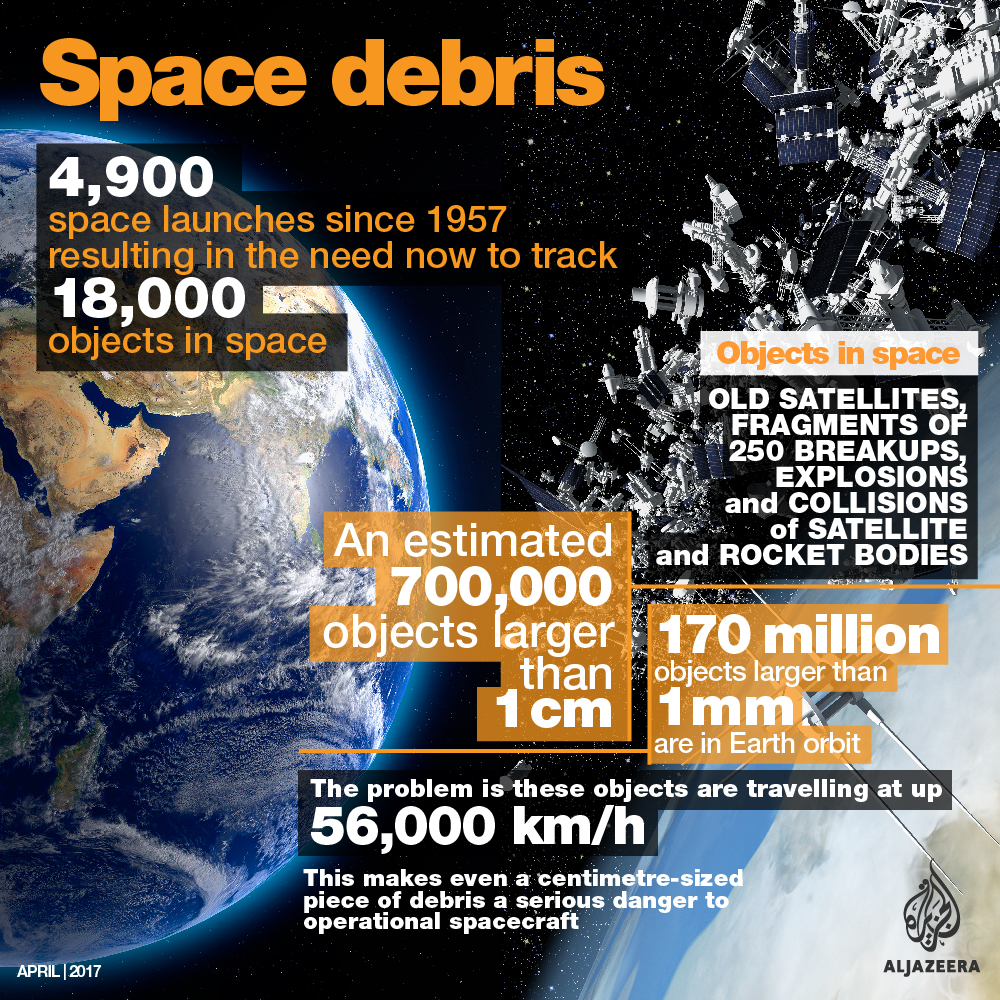 space debris infographic