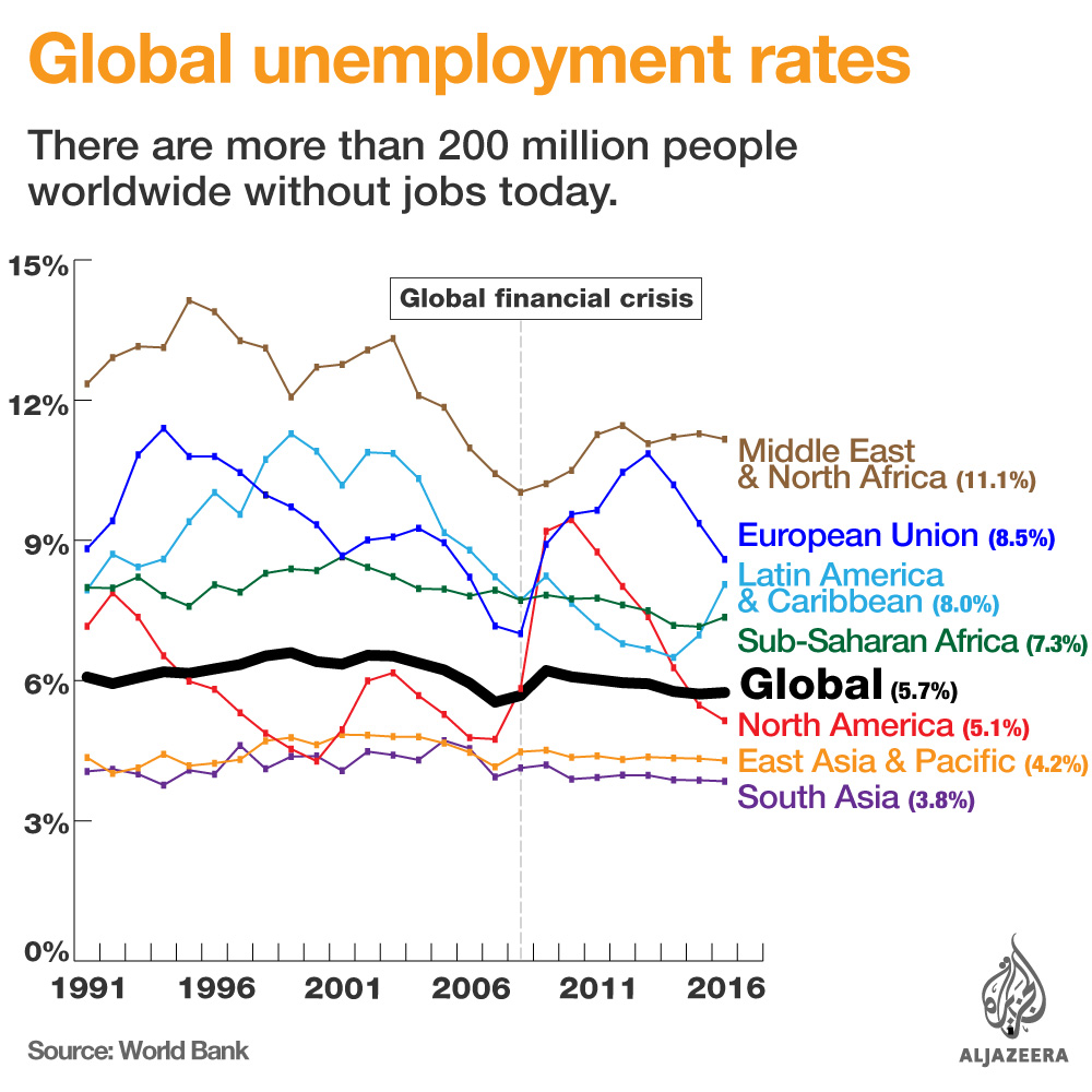 Youth unemployment still high in Q1: 2018