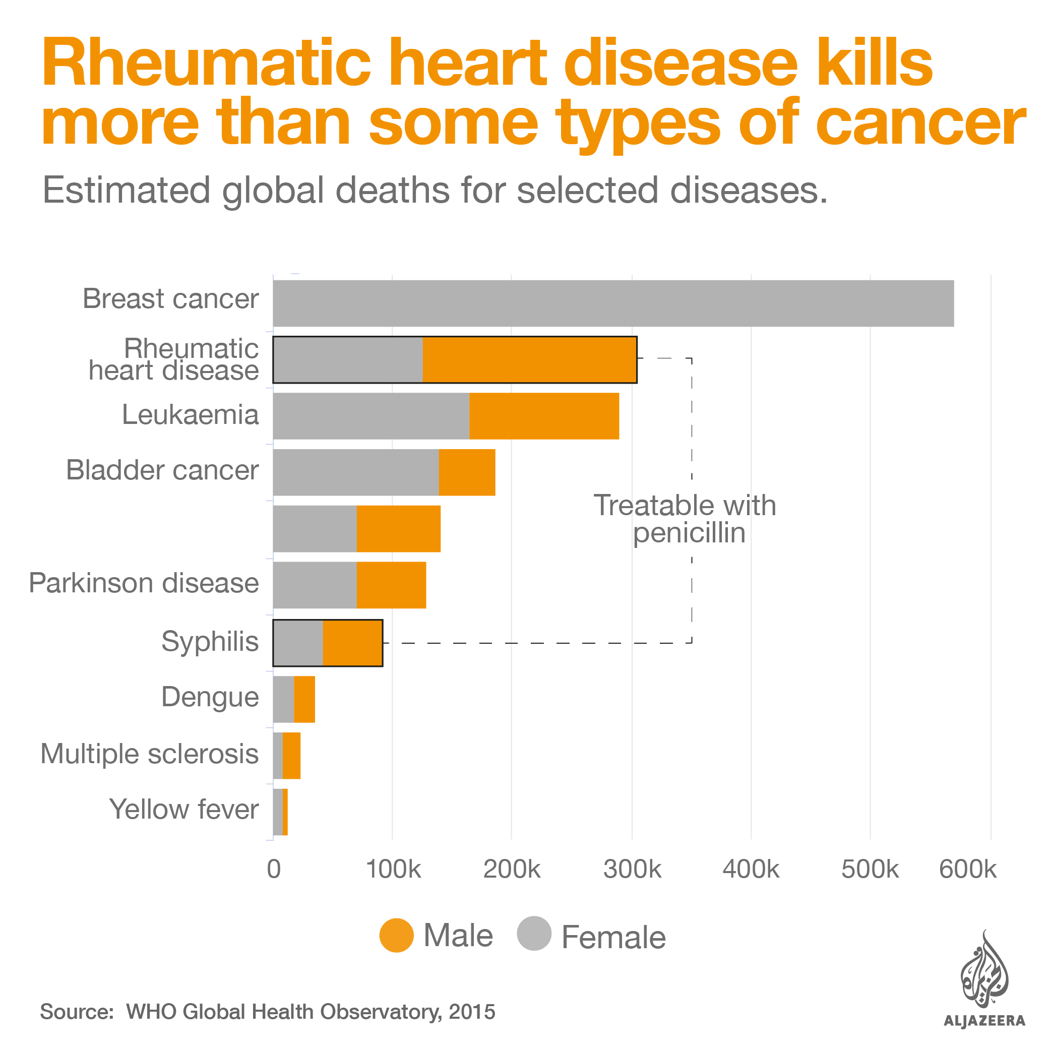 global deaths for selected diseases